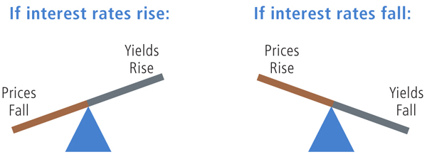 Interest rate offered by the brokerage firm