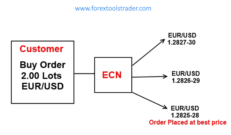 What is ECN and how does it work