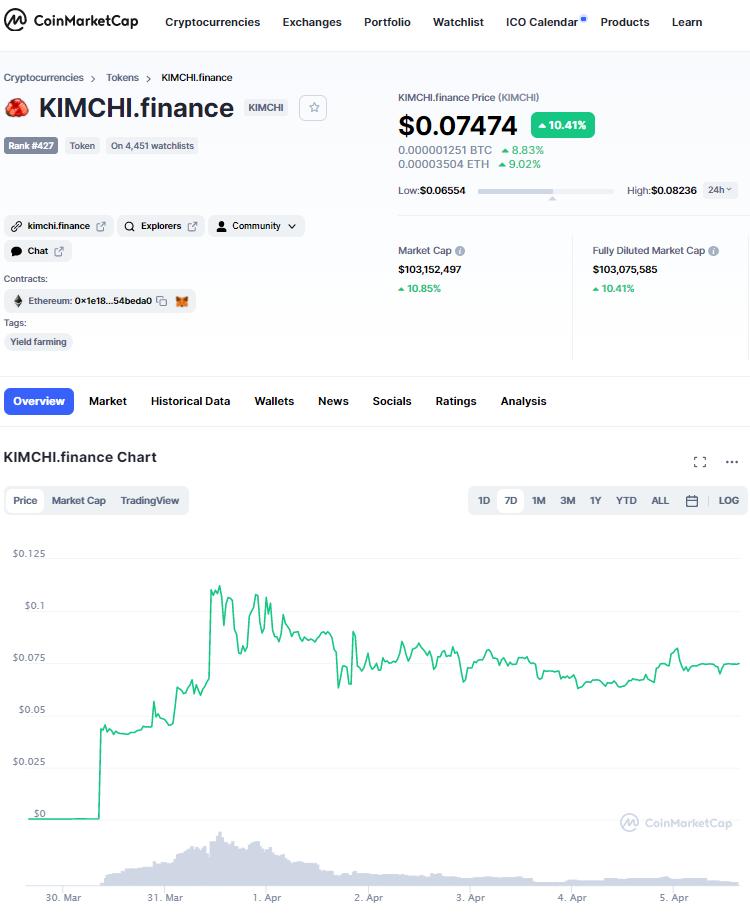 KIMCHI Finance Price
